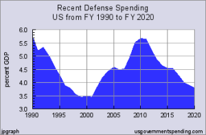 defensesepending
